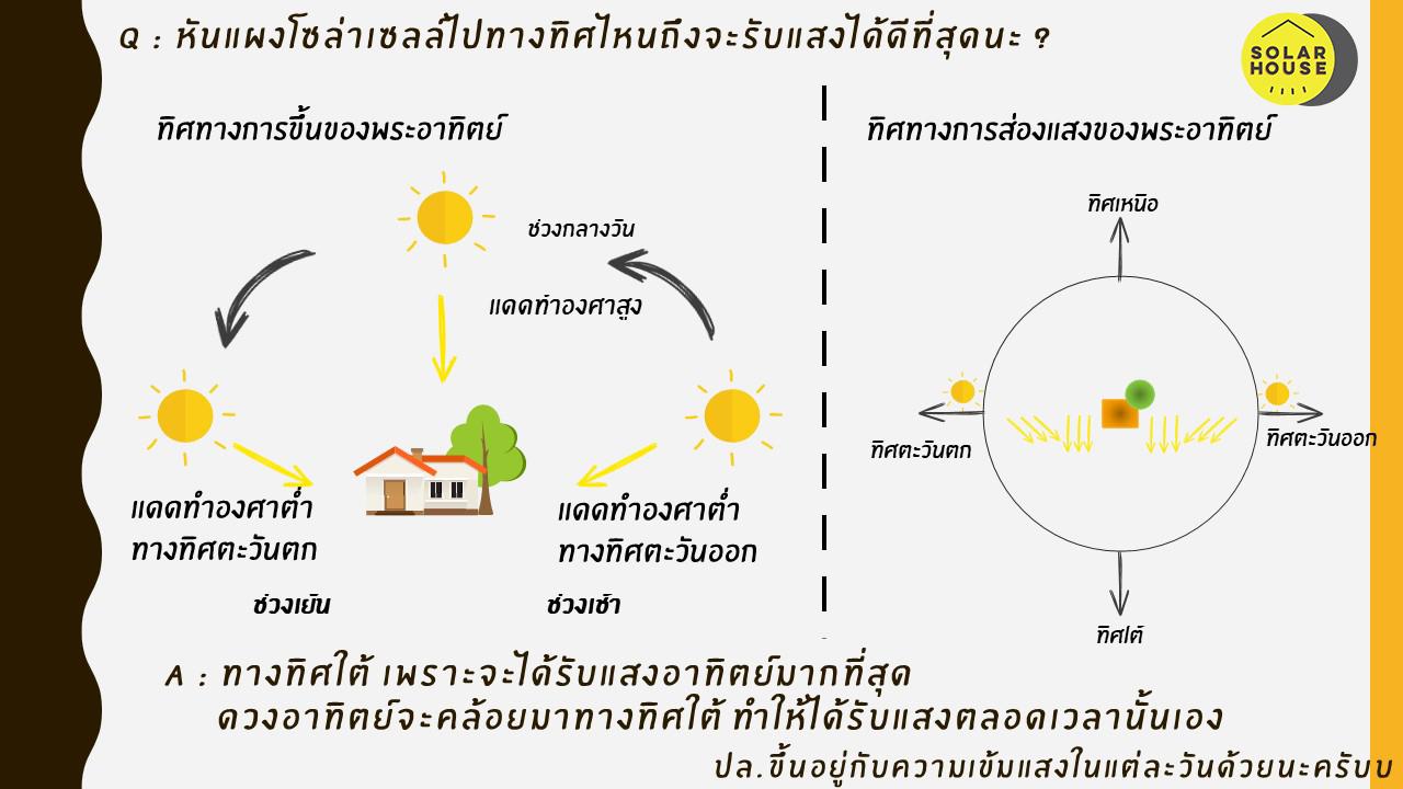 การติดตั้งโคมไฟพลังงานแสงอาทิตย์